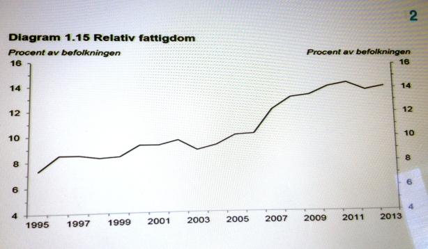 Fattigdomen ökar i Sverige